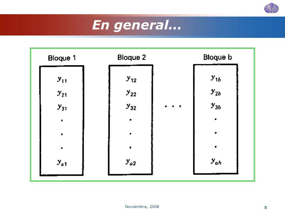 Noviembre, 2008 16 Descomposición de la suma de cuadrados total