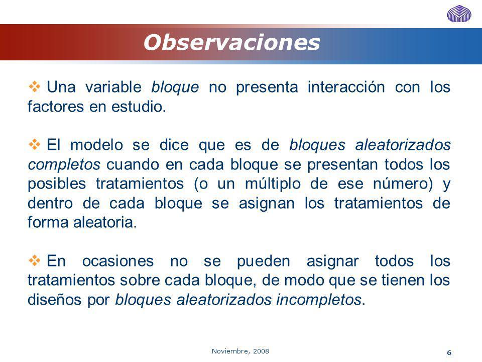 Noviembre, 2008 6 Observaciones Una variable bloque no presenta interacción con los factores en estudio. El modelo se dice que es de bloques aleatoriz