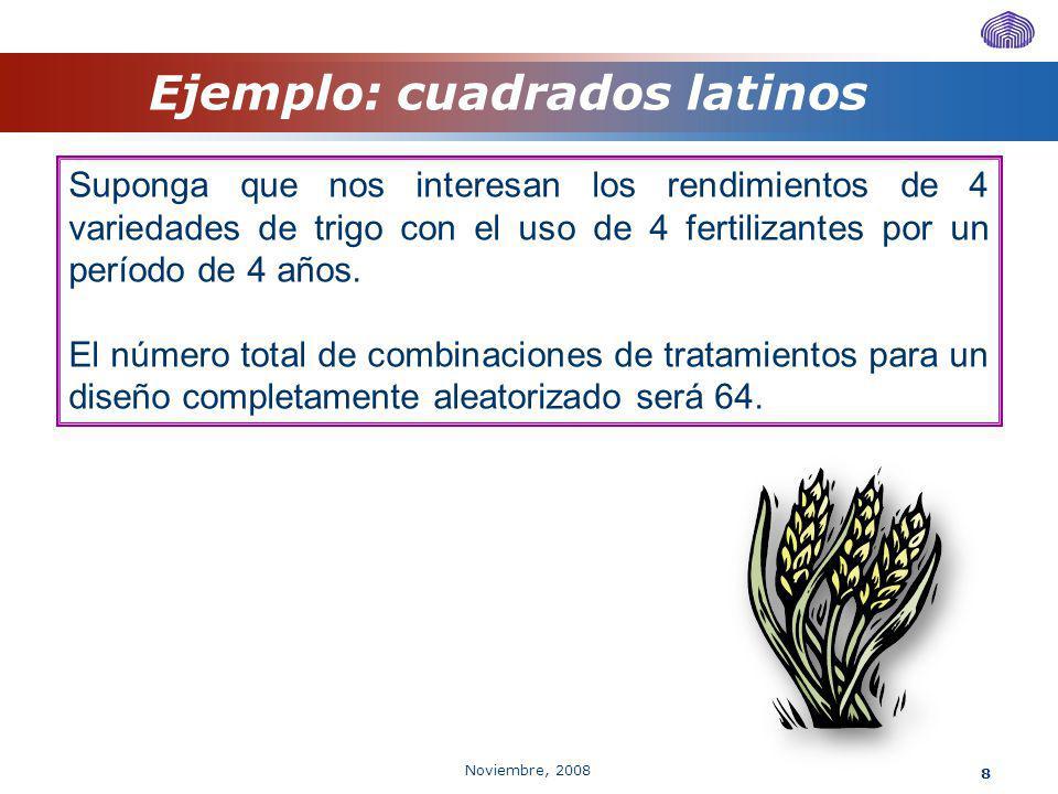 Noviembre, 2008 8 Ejemplo: cuadrados latinos Suponga que nos interesan los rendimientos de 4 variedades de trigo con el uso de 4 fertilizantes por un