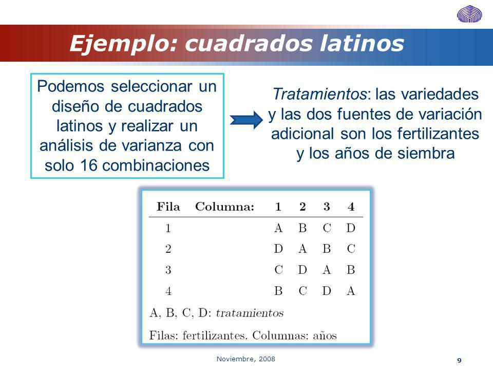 Noviembre, 2008 20 Modelo Se obtiene una tabla ANOVA semejante al modelo de cuadrados latinos, considerando también el término δ h.