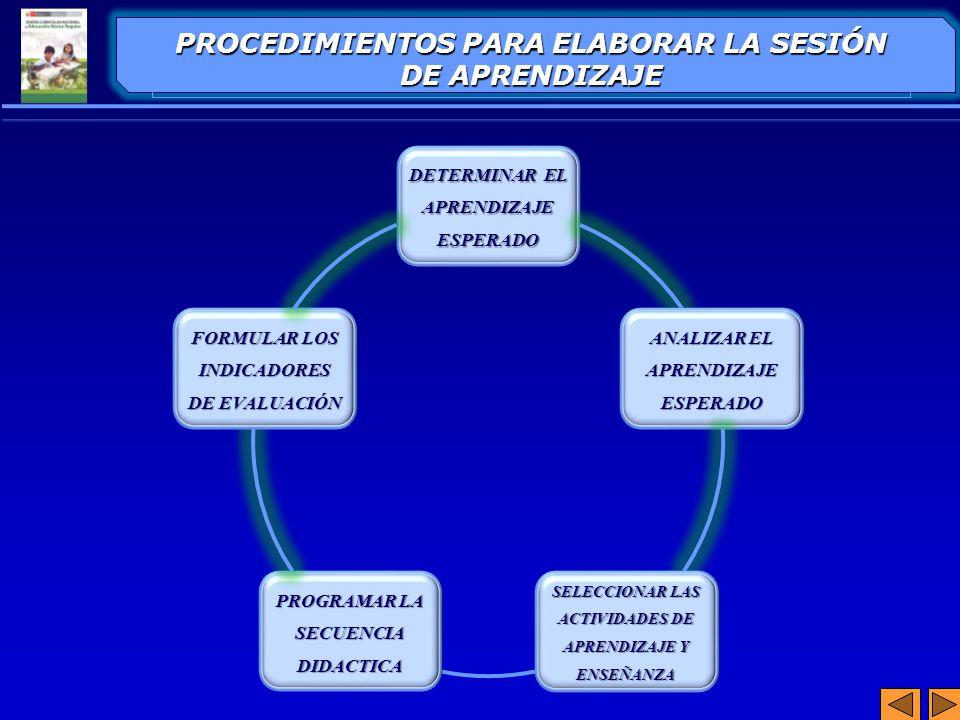 DETERMINAR EL APRENDIZAJE ESPERADO ANALIZAR EL APRENDIZAJE ESPERADO SELECCIONAR LAS ACTIVIDADES DE APRENDIZAJE Y ENSEÑANZA PROGRAMAR LA SECUENCIA DIDA