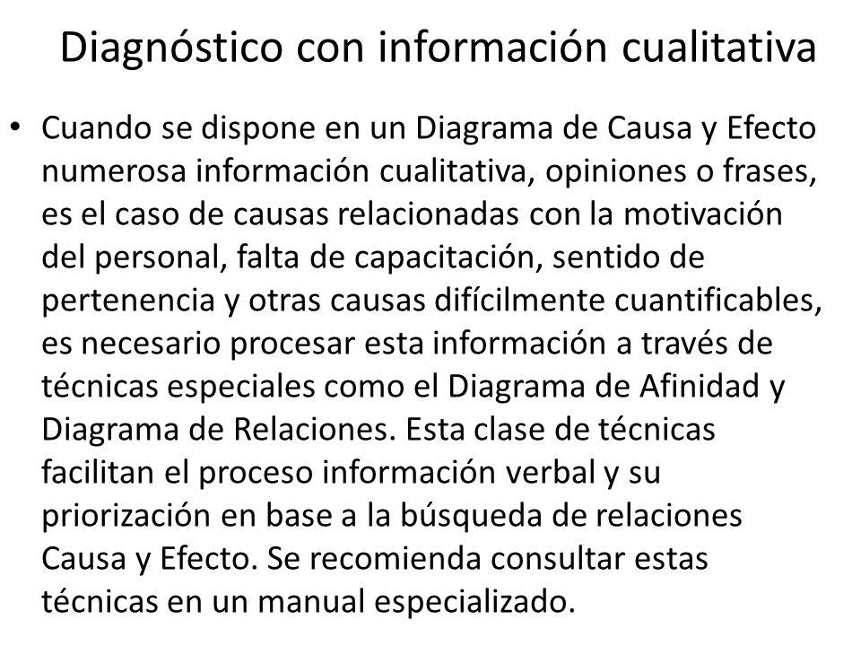 Diagnóstico con información cualitativa Cuando se dispone en un Diagrama de Causa y Efecto numerosa información cualitativa, opiniones o frases, es el