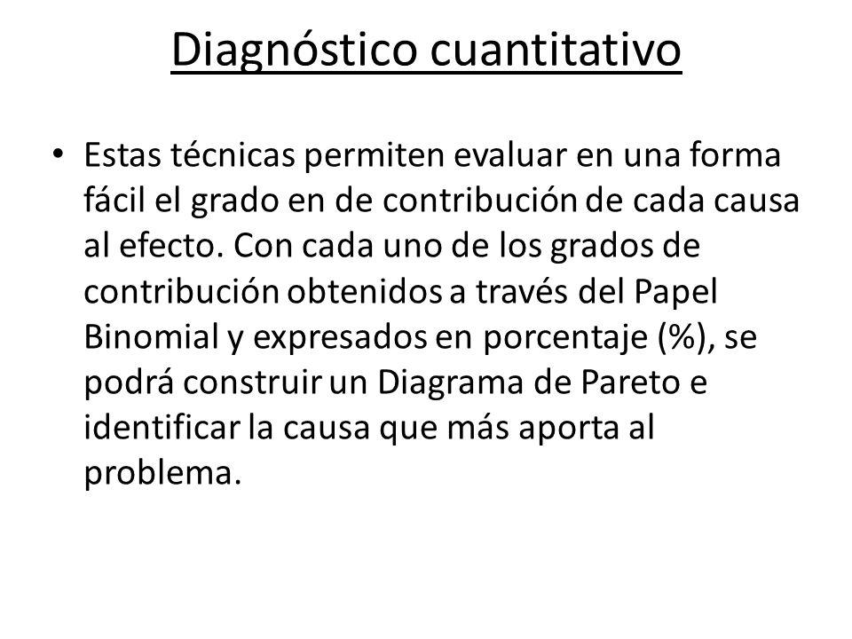 Diagnóstico cuantitativo Estas técnicas permiten evaluar en una forma fácil el grado en de contribución de cada causa al efecto. Con cada uno de los g