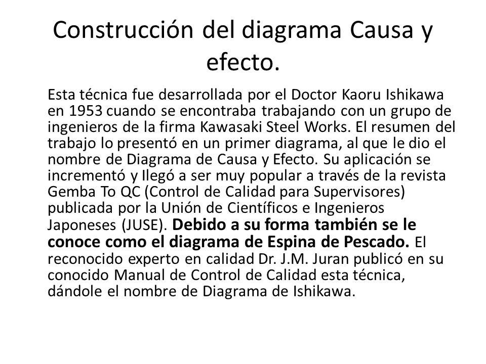 Construcción del diagrama Causa y efecto. Esta técnica fue desarrollada por el Doctor Kaoru Ishikawa en 1953 cuando se encontraba trabajando con un gr