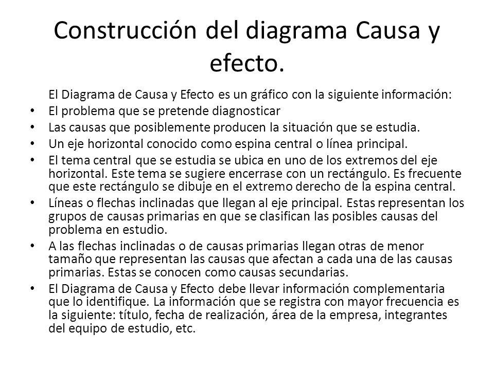 Construcción del diagrama Causa y efecto. El Diagrama de Causa y Efecto es un gráfico con la siguiente información: El problema que se pretende diagno