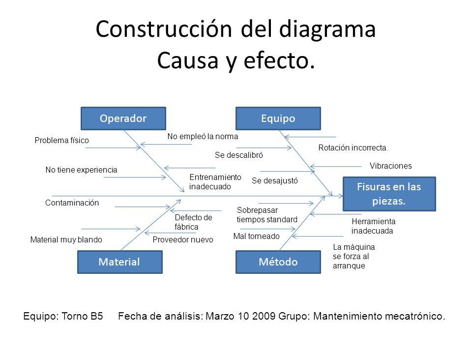 Construcción del diagrama Causa y efecto. Equipo: Torno B5 Fecha de análisis: Marzo 10 2009 Grupo: Mantenimiento mecatrónico. OperadorEquipo MaterialM
