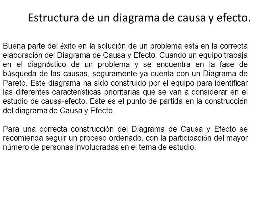 Estructura de un diagrama de causa y efecto. Buena parte del é xito en la solución de un problema est á en la correcta elaboraci ó n del Diagrama de C