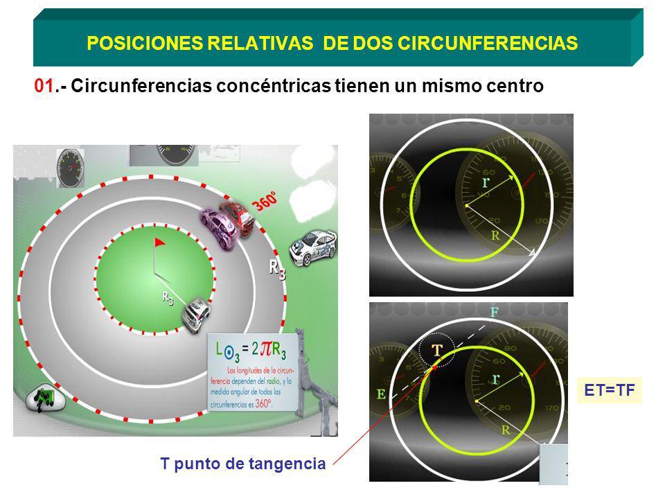 POSICIONES RELATIVAS DE DOS CIRCUNFERENCIAS 01.- Circunferencias concéntricas tienen un mismo centro T punto de tangencia ET=TF