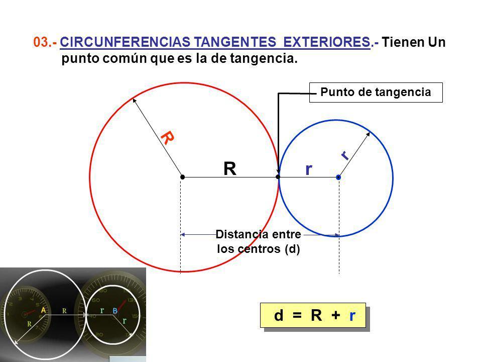 d = R + r 03.- CIRCUNFERENCIAS TANGENTES EXTERIORES.- Tienen Un punto común que es la de tangencia. r R R r Punto de tangencia Distancia entre los cen
