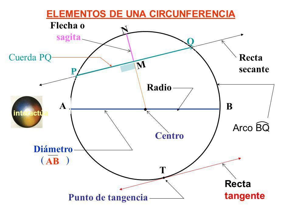 ELEMENTOS DE UNA CIRCUNFERENCIA A B M N Recta tangente Recta secante Flecha o sagita Diámetro AB ( ) Centro T Punto de tangencia Q P Radio Arco BQ Cue
