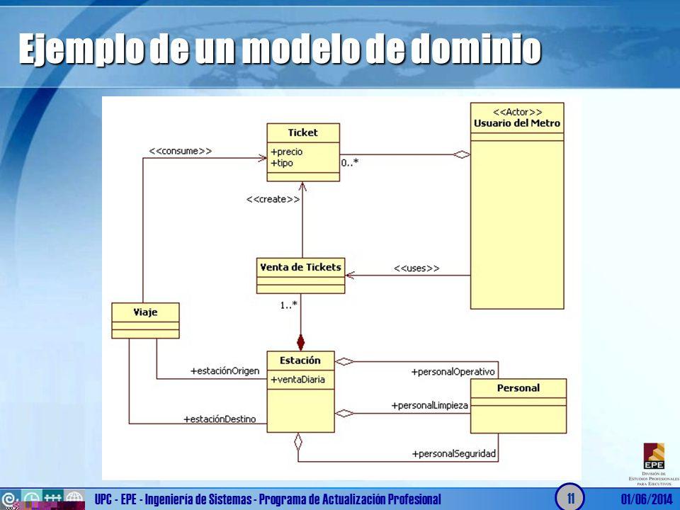 Ejemplo de un modelo de dominio UPC - EPE - Ingeniería de Sistemas - Programa de Actualización Profesional01/06/2014 11
