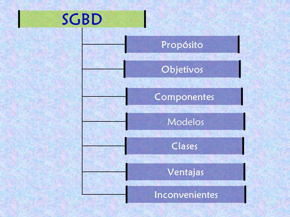 SGBD Propósito Objetivos Componentes Modelos Clases Ventajas Inconvenientes