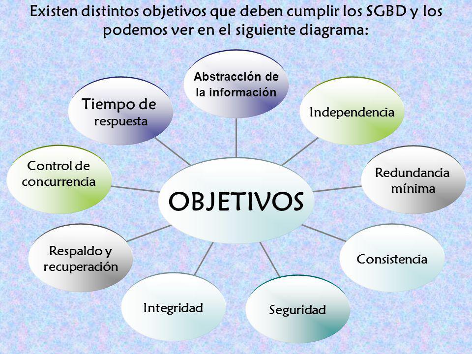 Existen distintos objetivos que deben cumplir los SGBD y los podemos ver en el siguiente diagrama: OBJETIVOS Tiempo de respuesta Control de concurrenc