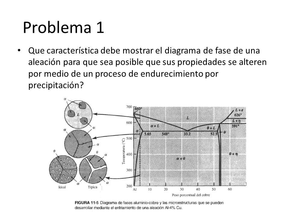 Problema 1 Que característica debe mostrar el diagrama de fase de una aleación para que sea posible que sus propiedades se alteren por medio de un pro