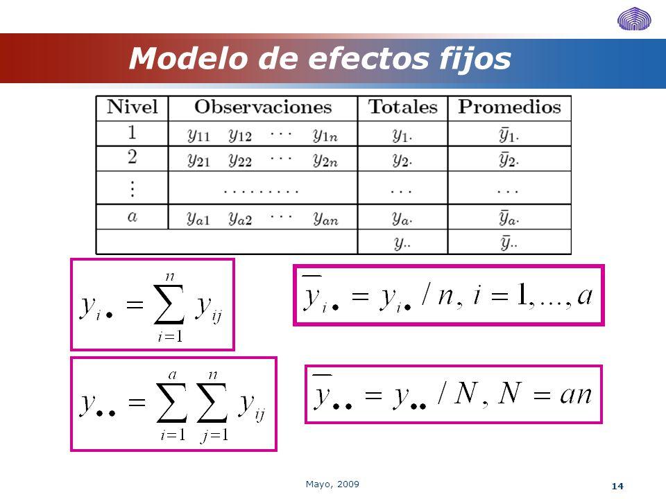 14 Modelo de efectos fijos Mayo, 2009