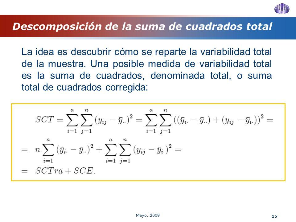 15 Descomposición de la suma de cuadrados total La idea es descubrir cómo se reparte la variabilidad total de la muestra. Una posible medida de variab