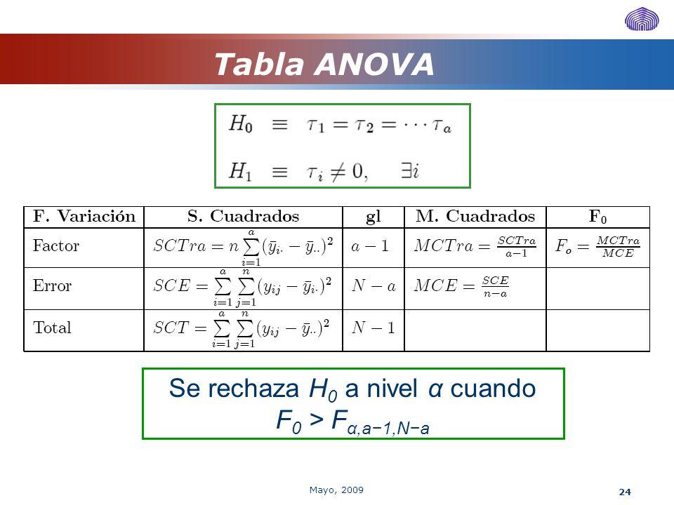 24 Tabla ANOVA Se rechaza H 0 a nivel α cuando F 0 > F α,a1,Na Mayo, 2009