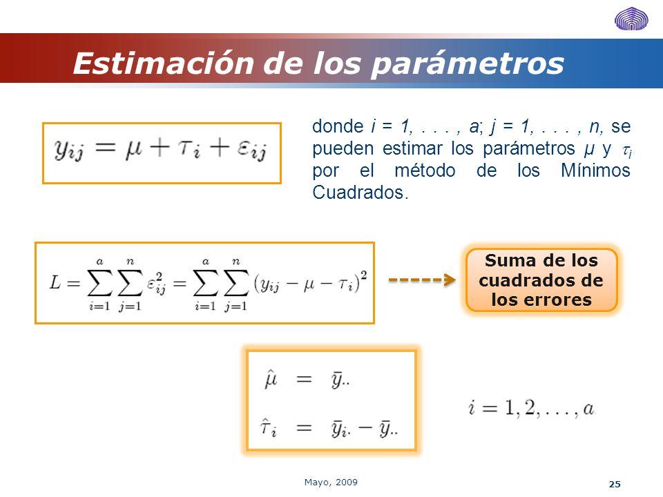 25 Estimación de los parámetros donde i = 1,..., a; j = 1,..., n, se pueden estimar los parámetros μ y i por el método de los Mínimos Cuadrados. Suma