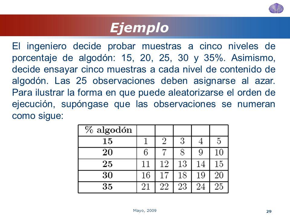 29 Ejemplo El ingeniero decide probar muestras a cinco niveles de porcentaje de algodón: 15, 20, 25, 30 y 35%. Asimismo, decide ensayar cinco muestras