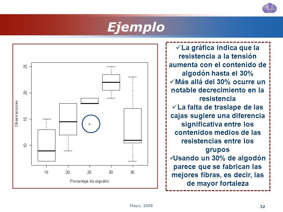 32 Ejemplo La gráfica indica que la resistencia a la tensión aumenta con el contenido de algodón hasta el 30% Más allá del 30% ocurre un notable decre