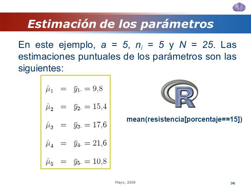 36 Estimación de los parámetros En este ejemplo, a = 5, n i = 5 y N = 25. Las estimaciones puntuales de los parámetros son las siguientes: mean(resist