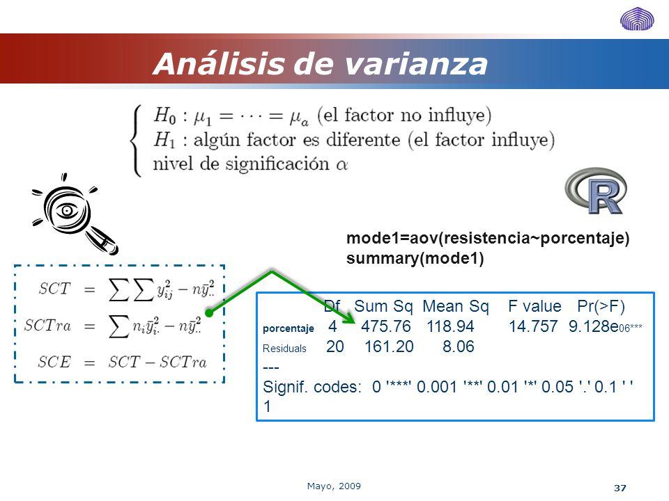 37 Análisis de varianza mode1=aov(resistencia~porcentaje) summary(mode1) Df Sum Sq Mean Sq F value Pr(>F) porcentaje 4 475.76 118.94 14.757 9.128e 06*
