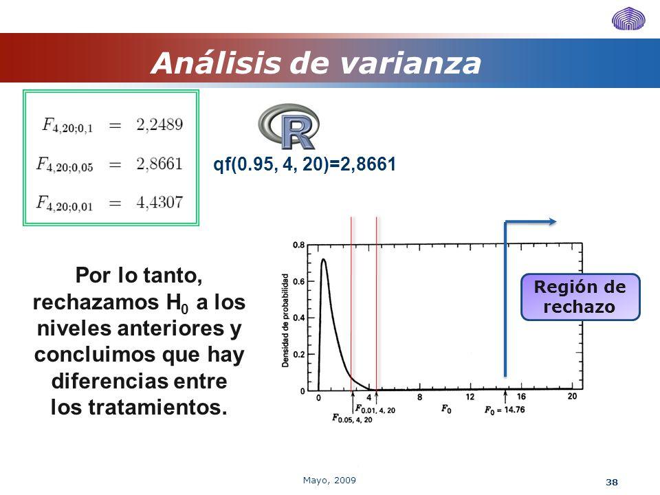 38 Análisis de varianza qf(0.95, 4, 20)=2,8661 Región de rechazo Por lo tanto, rechazamos H 0 a los niveles anteriores y concluimos que hay diferencia