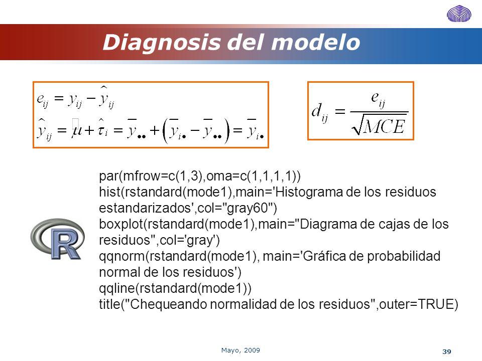 39 Diagnosis del modelo par(mfrow=c(1,3),oma=c(1,1,1,1)) hist(rstandard(mode1),main='Histograma de los residuos estandarizados',col=