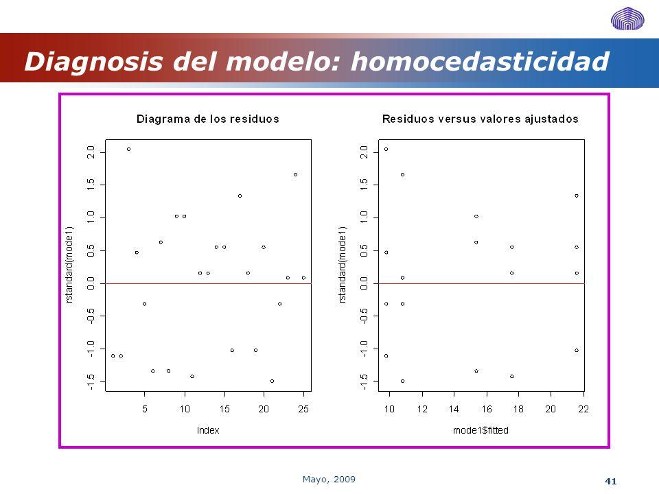 41 Diagnosis del modelo: homocedasticidad Mayo, 2009