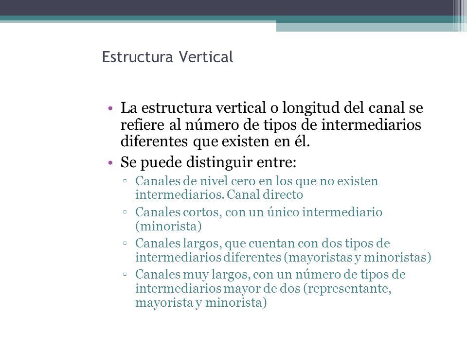 Estructura Vertical La estructura vertical o longitud del canal se refiere al número de tipos de intermediarios diferentes que existen en él.