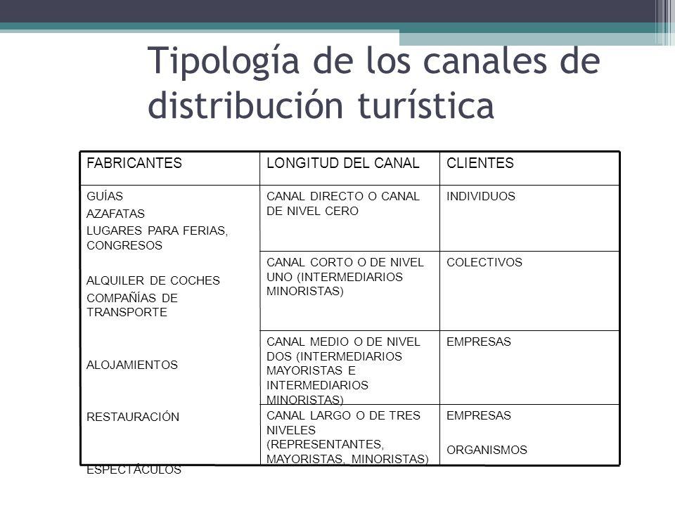 Tipología de los canales de distribución turística EMPRESAS ORGANISMOS CANAL LARGO O DE TRES NIVELES (REPRESENTANTES, MAYORISTAS, MINORISTAS) EMPRESASCANAL MEDIO O DE NIVEL DOS (INTERMEDIARIOS MAYORISTAS E INTERMEDIARIOS MINORISTAS) COLECTIVOSCANAL CORTO O DE NIVEL UNO (INTERMEDIARIOS MINORISTAS) INDIVIDUOSCANAL DIRECTO O CANAL DE NIVEL CERO GUÍAS AZAFATAS LUGARES PARA FERIAS, CONGRESOS ALQUILER DE COCHES COMPAÑÍAS DE TRANSPORTE ALOJAMIENTOS RESTAURACIÓN ESPECTÁCULOS CLIENTESLONGITUD DEL CANALFABRICANTES