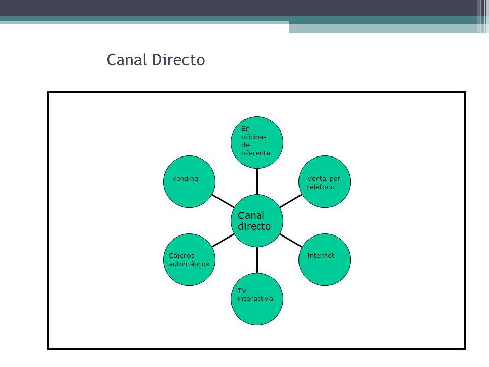 Canal Directo Canal directo En oficinas de oferente vending Cajeros automáticos TV interactiva Venta por teléfono Internet