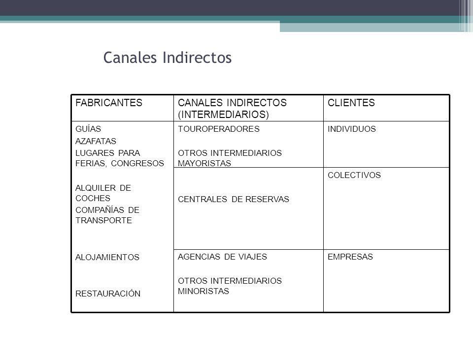 Canales Indirectos EMPRESASAGENCIAS DE VIAJES OTROS INTERMEDIARIOS MINORISTAS COLECTIVOS CENTRALES DE RESERVAS INDIVIDUOSTOUROPERADORES OTROS INTERMEDIARIOS MAYORISTAS GUÍAS AZAFATAS LUGARES PARA FERIAS, CONGRESOS ALQUILER DE COCHES COMPAÑÍAS DE TRANSPORTE ALOJAMIENTOS RESTAURACIÓN CLIENTESCANALES INDIRECTOS (INTERMEDIARIOS) FABRICANTES