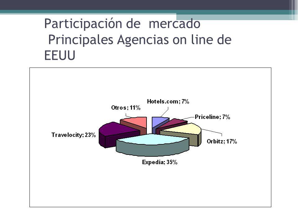 Participación de mercado Principales Agencias on line de EEUU