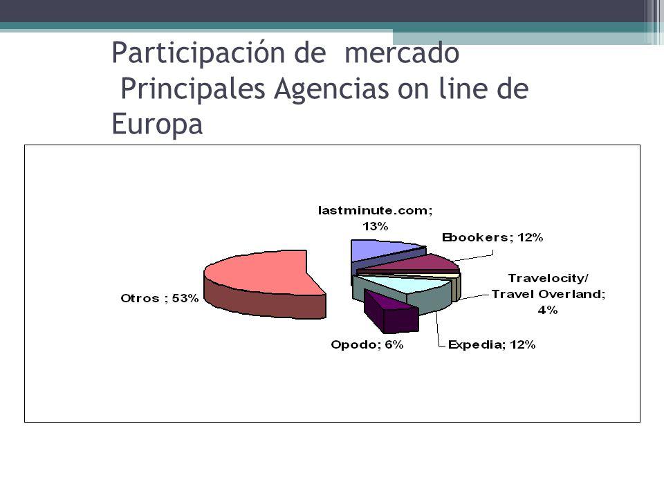 Participación de mercado Principales Agencias on line de Europa