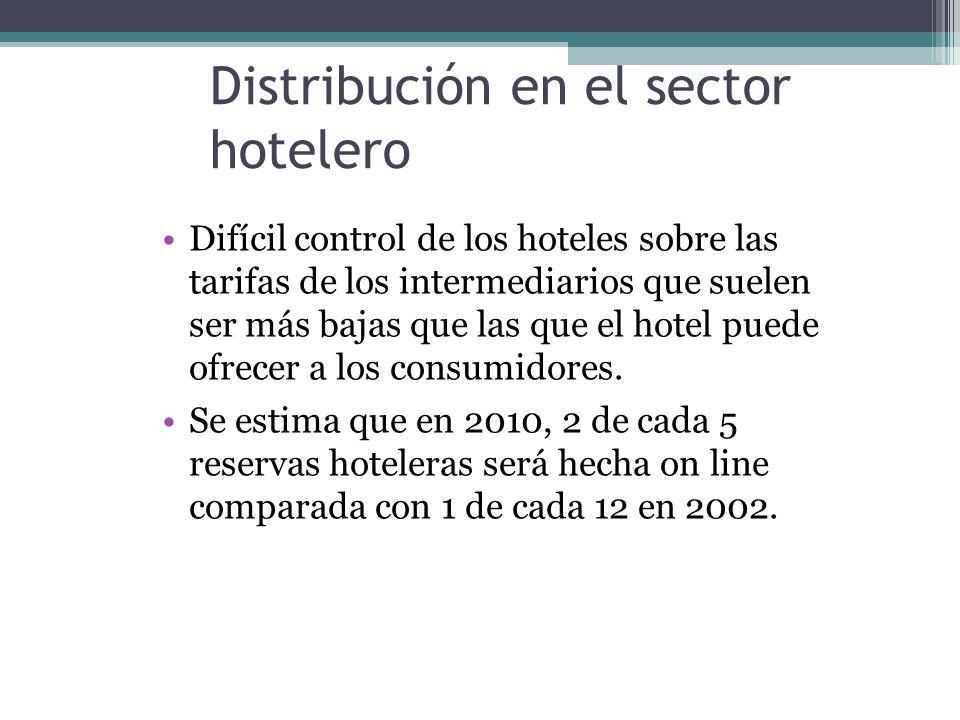 Distribución en el sector hotelero Difícil control de los hoteles sobre las tarifas de los intermediarios que suelen ser más bajas que las que el hotel puede ofrecer a los consumidores.