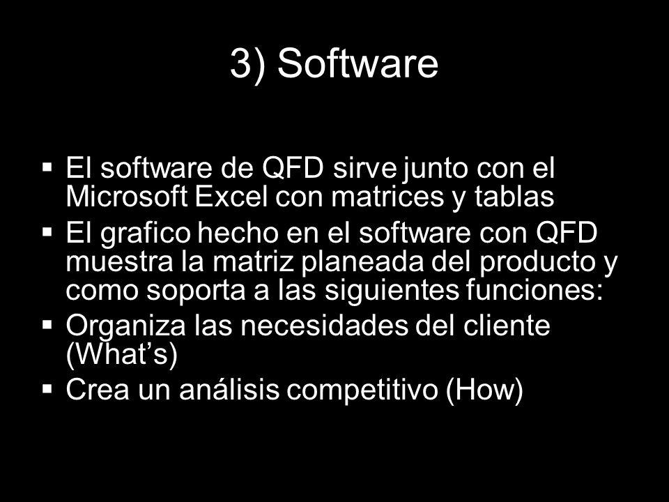 3) Software El software de QFD sirve junto con el Microsoft Excel con matrices y tablas El grafico hecho en el software con QFD muestra la matriz plan