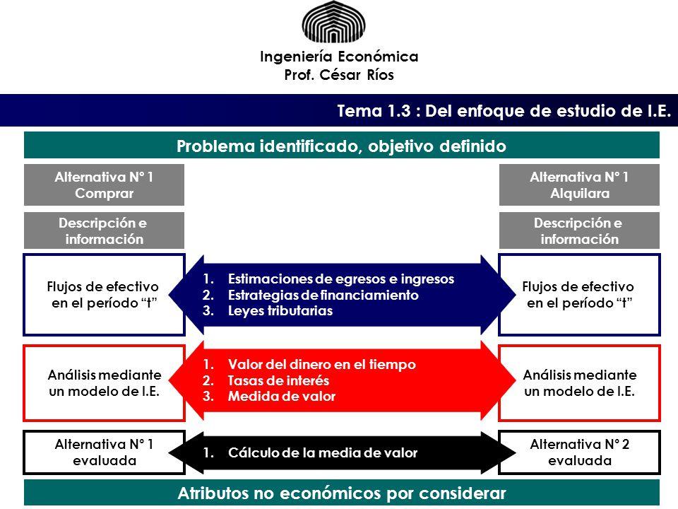 Ingeniería Económica Prof.César Ríos Tema 1.3 : Del enfoque de estudio de I.E.