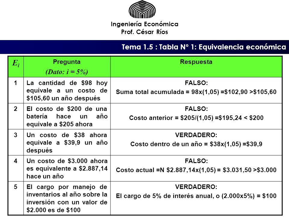 Tema 1.5 : Tabla N° 1: Equivalencia económica Ingeniería Económica Prof.