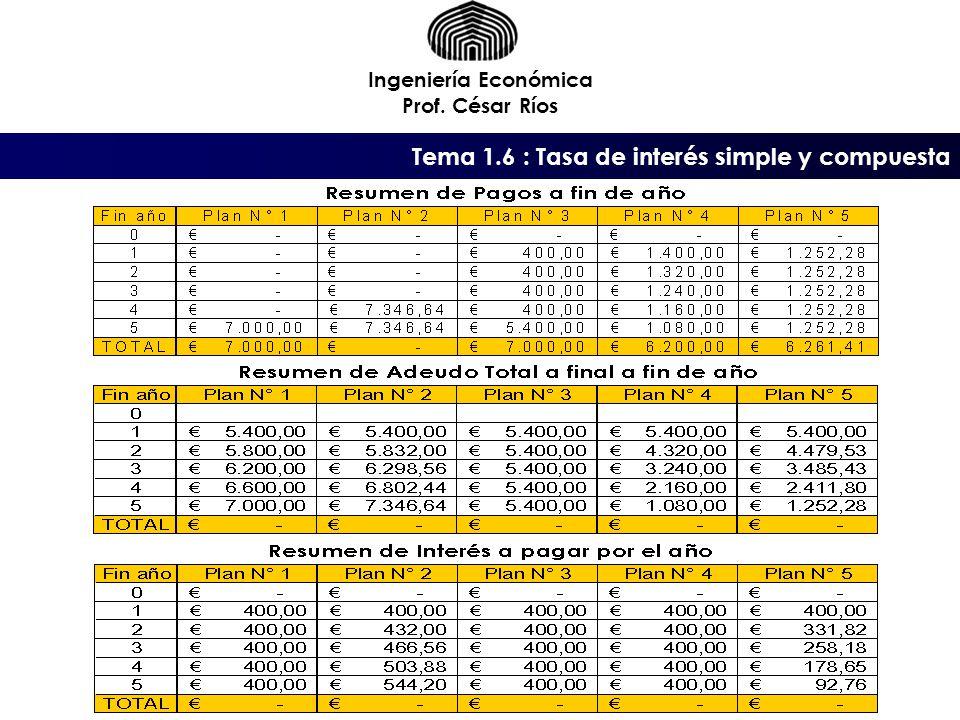 Tema 1.6 : Tasa de interés simple y compuesta Ingeniería Económica Prof. César Ríos