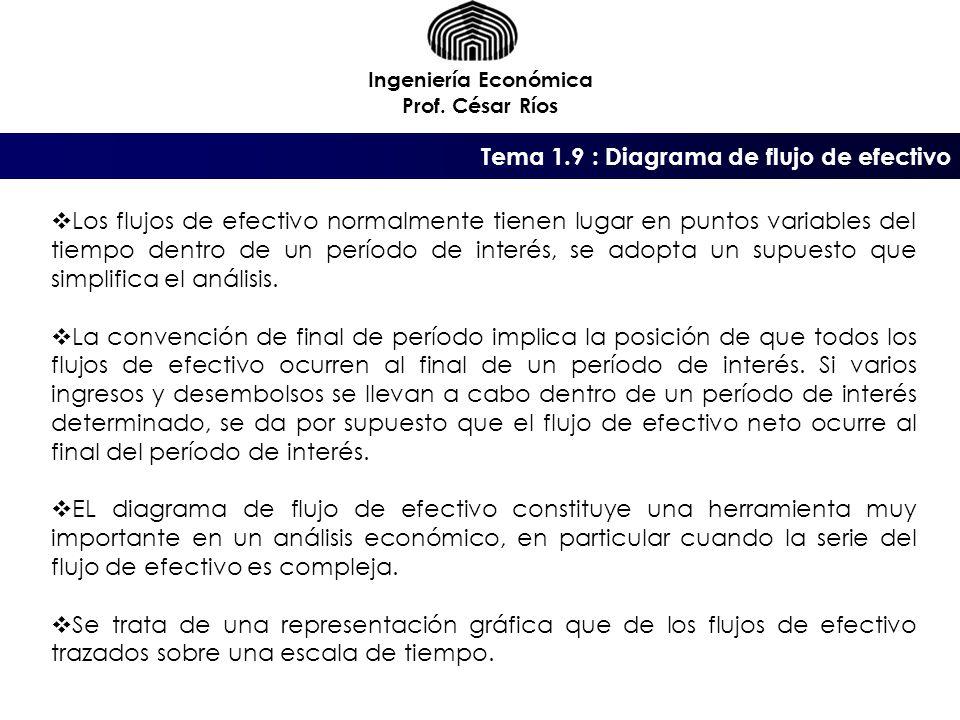 Tema 1.9 : Diagrama de flujo de efectivo Ingeniería Económica Prof.