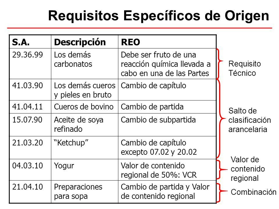 Arancel Peruano Capítulo Partida Subpartida Apertura Regional Andina Apertura Nacional 11.06.30.90.10 Sistema Armonizado