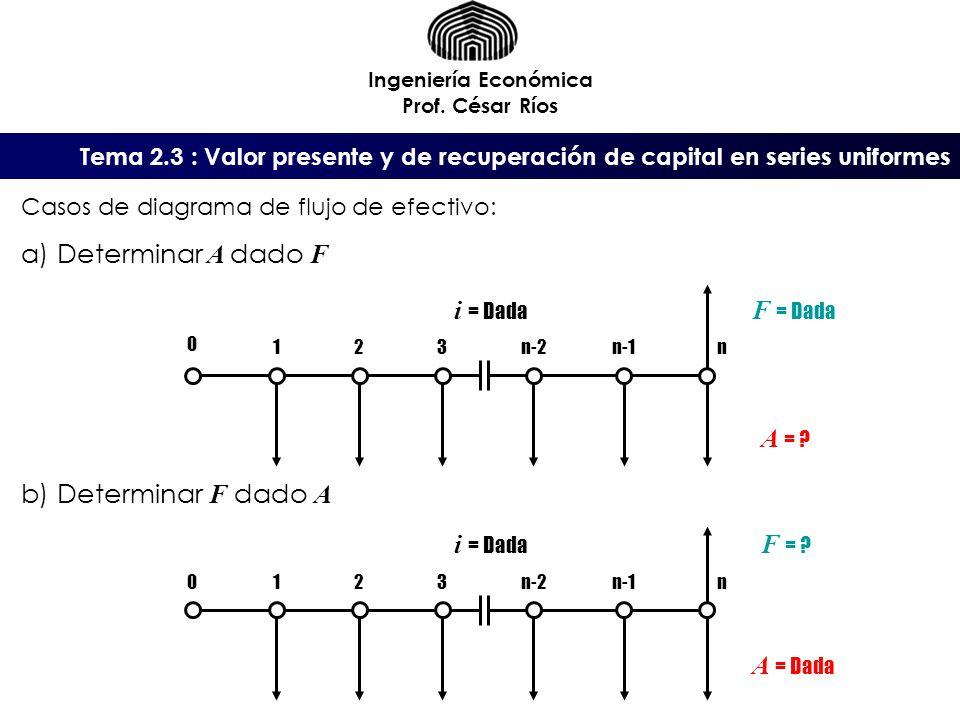 Tema 2.3 : Valor presente y de recuperación de capital en series uniformes Ingeniería Económica Prof. César Ríos A = ? Casos de diagrama de flujo de e