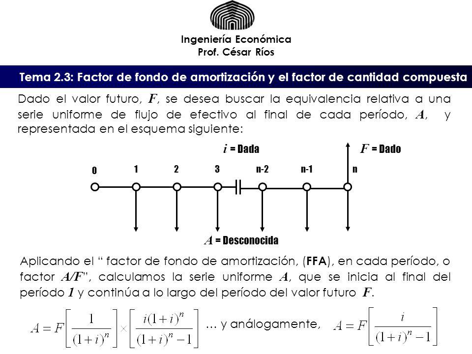 Tema 2.3: Factor de fondo de amortización y el factor de cantidad compuesta Ingeniería Económica Prof. César Ríos A = Desconocida Dado el valor futuro