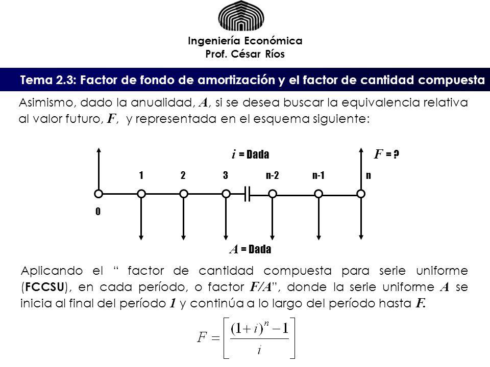 Tema 2.3: Factor de fondo de amortización y el factor de cantidad compuesta Ingeniería Económica Prof. César Ríos A = Dada Asimismo, dado la anualidad