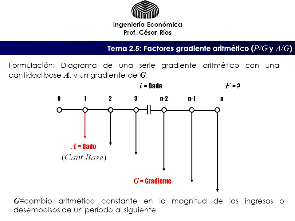 Tema 2.5: Factores gradiente aritmético ( P/G y A/G ) Ingeniería Económica Prof. César Ríos G =cambio aritmético constante en la magnitud de los ingre