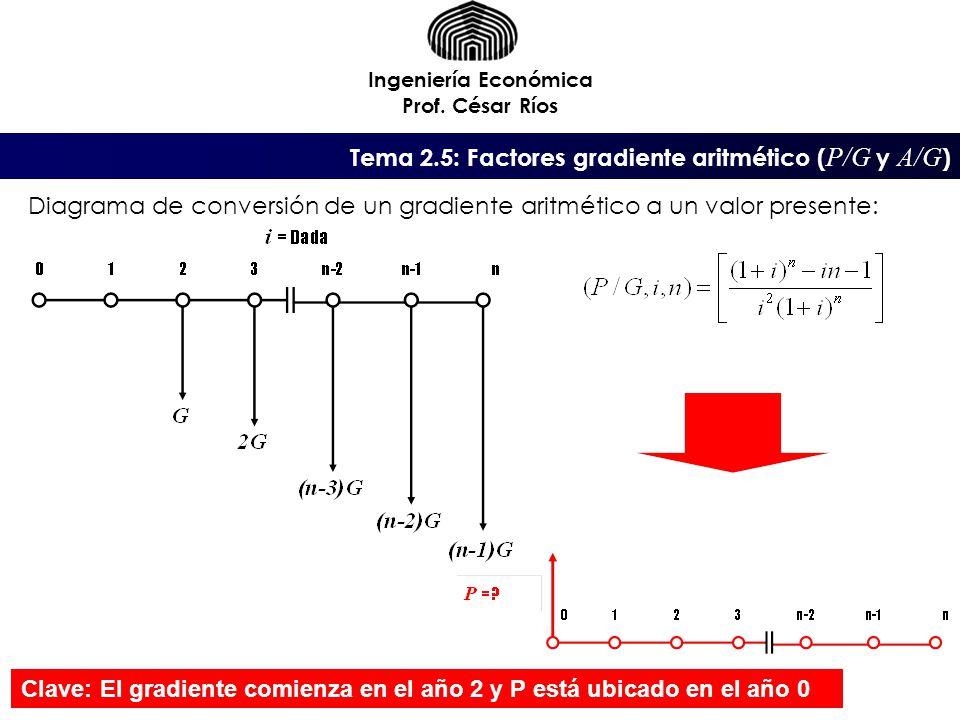 Ingeniería Económica Prof. César Ríos Diagrama de conversión de un gradiente aritmético a un valor presente: Tema 2.5: Factores gradiente aritmético (