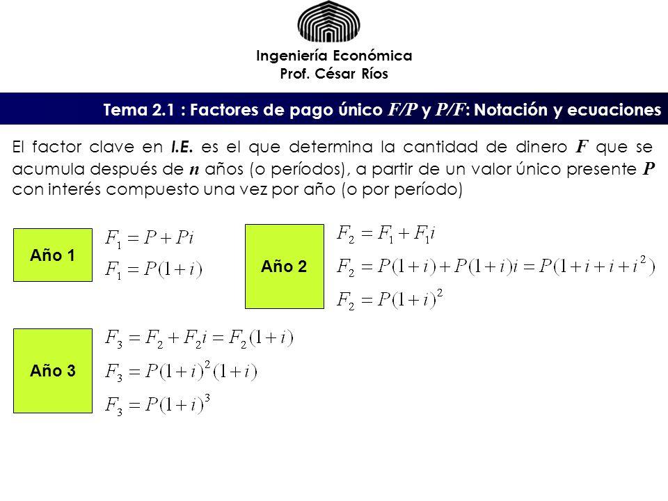 Ingeniería Económica Prof. César Ríos El factor clave en I.E. es el que determina la cantidad de dinero F que se acumula después de n años (o períodos
