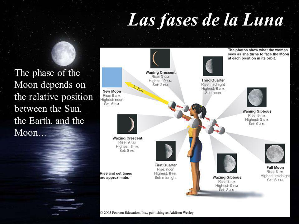 Las fases de la Luna The phase of the Moon depends on the relative position between the Sun, the Earth, and the Moon…