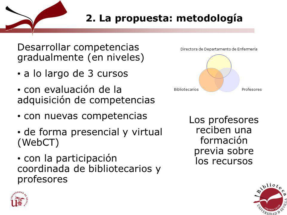2. La propuesta: metodología Directora de Departamento de Enfermería Profesores Bibliotecarios Desarrollar competencias gradualmente (en niveles) a lo
